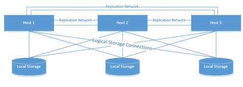 replication network